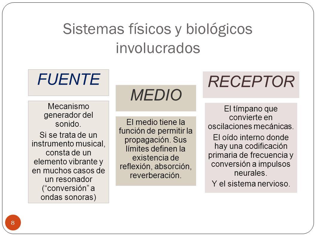 Sistemas físicos y biológicos involucrados 8 FUENTE MEDIO RECEPTOR El medio tiene la función de permitir la propagación. Sus límites definen la existe