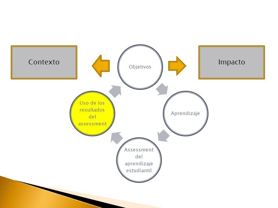 ObjetivosAprendizaje Assessment del aprendizaje estudiantil Uso de los resultados del assessment ImpactoContexto
