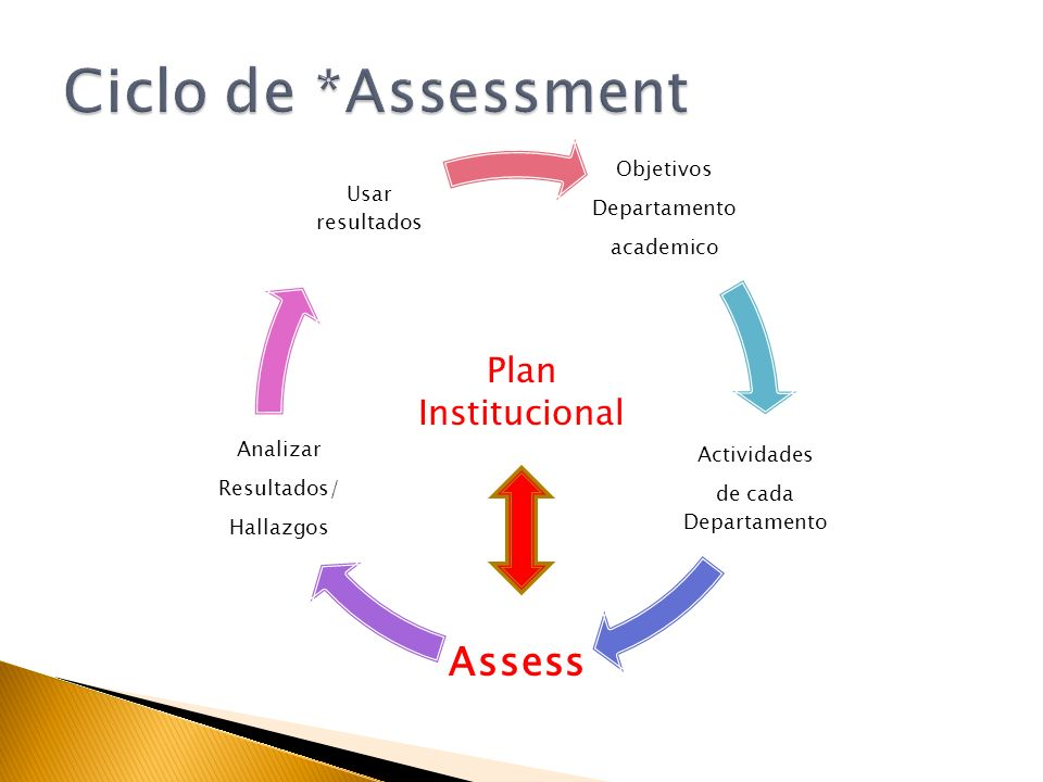 Objetivos Departamento academico Actividades de cada Departamento Assess Analizar Resultados/ Hallazgos Usar resultados Plan Institucional
