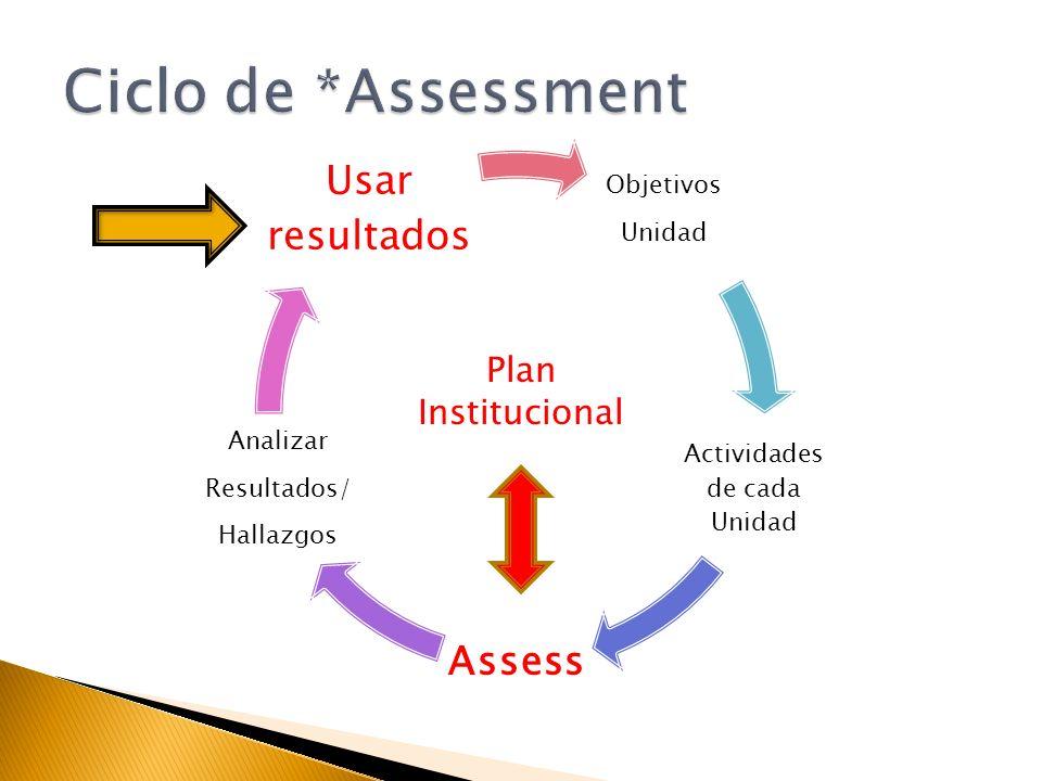 Objetivos Unidad Actividades de cada Unidad Assess Analizar Resultados/ Hallazgos Usar resultados Plan Institucional