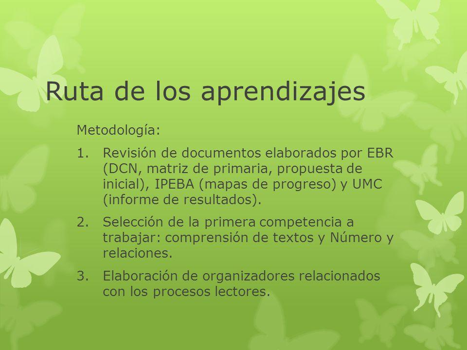 Ruta de los aprendizajes Metodología: 4.Redefinición de las capacidades del DCN.