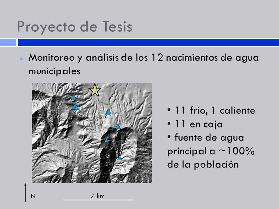 Proyecto de Tesis Monitoreo y análisis de los 12 nacimientos de agua municipales 7 kmN 11 frío, 1 caliente 11 en caja fuente de agua principal a ~100%