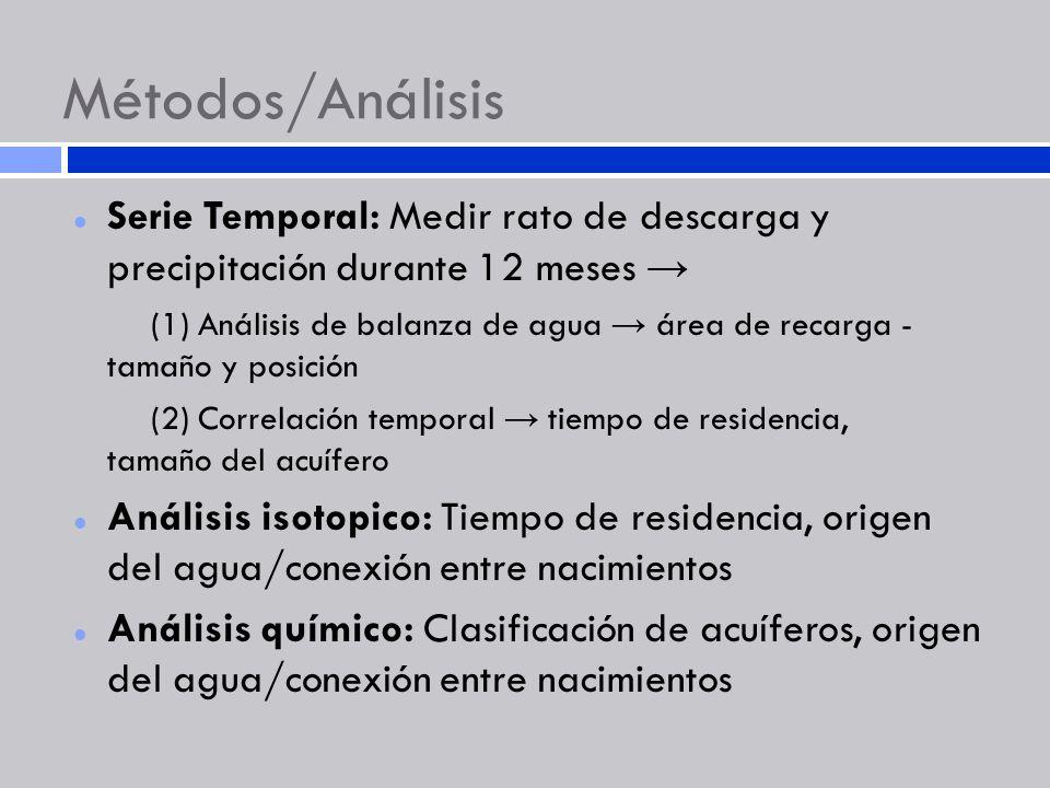 Métodos/Análisis Serie Temporal: Medir rato de descarga y precipitación durante 12 meses (1) Análisis de balanza de agua área de recarga - tamaño y po