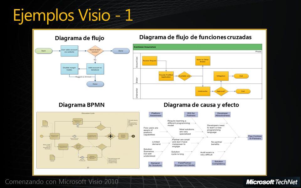 Comenzando con Microsoft Visio 2010 Ejemplos Visio - 1 Diagrama de flujo Diagrama de flujo de funciones cruzadas Diagrama BPMNDiagrama de causa y efec