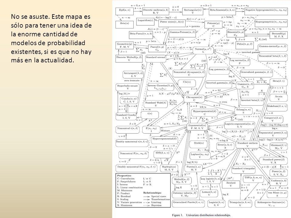 No se asuste. Este mapa es sólo para tener una idea de la enorme cantidad de modelos de probabilidad existentes, si es que no hay más en la actualidad