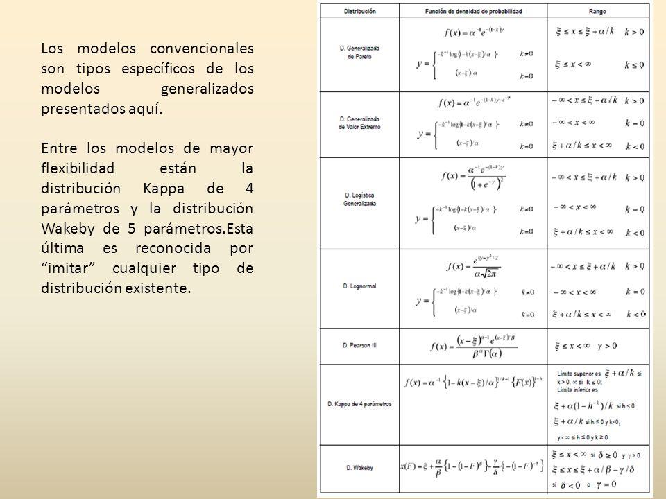 Los modelos convencionales son tipos específicos de los modelos generalizados presentados aquí. Entre los modelos de mayor flexibilidad están la distr