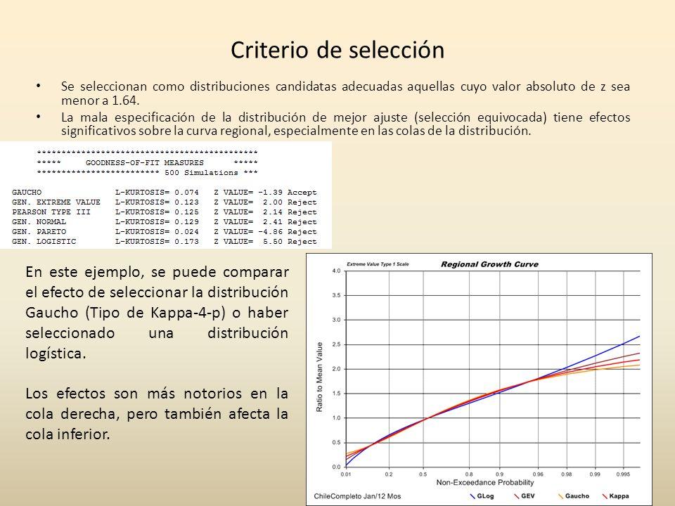 Criterio de selección Se seleccionan como distribuciones candidatas adecuadas aquellas cuyo valor absoluto de z sea menor a 1.64. La mala especificaci
