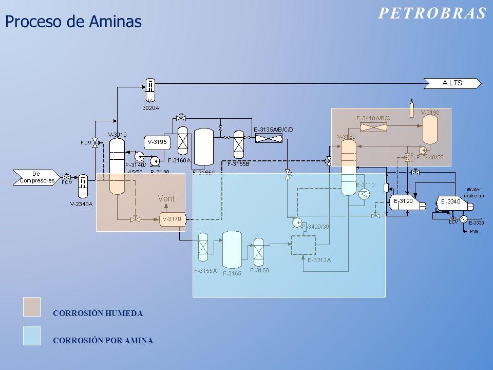 Proceso de Aminas CORROSIÓN HUMEDA CORROSIÓN POR AMINA PETROBRAS