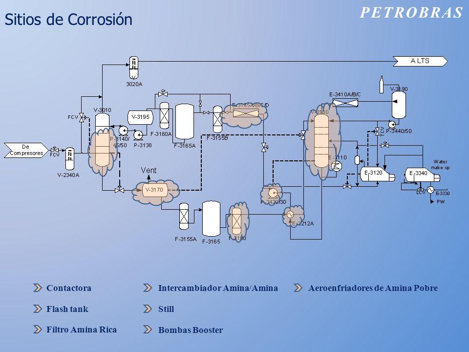 Sitios de Corrosión PETROBRAS Contactora Flash tank Filtro Amina Rica Still Intercambiador Amina/Amina Bombas Booster Aeroenfriadores de Amina Pobre