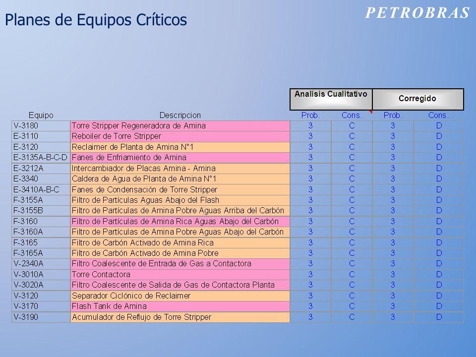 Planes de Equipos Críticos PETROBRAS
