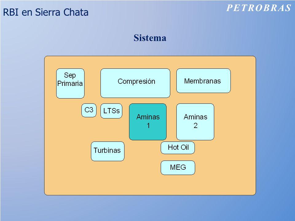 RBI en Sierra Chata Sistema PETROBRAS