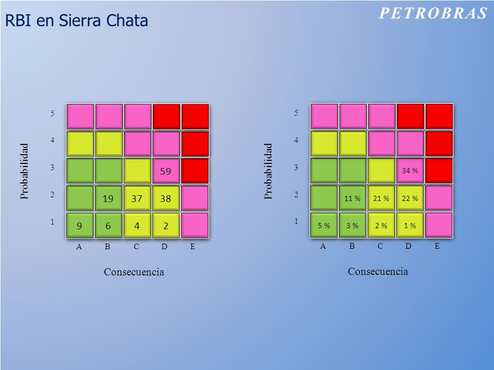 RBI en Sierra Chata PETROBRAS Consecuencia 19 37 38 59 9 9 6 6 4 4 2 2 ABCDE 1 2 3 4 5 Probabilidad Consecuencia 11 % 21 % 22 % 34 % 5 % 3 % 2 % 1 % A