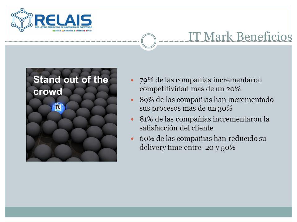 IT Mark Beneficios 79% de las compañias incrementaron competitividad mas de un 20% 89% de las compañias han incrementado sus procesos mas de un 30% 81