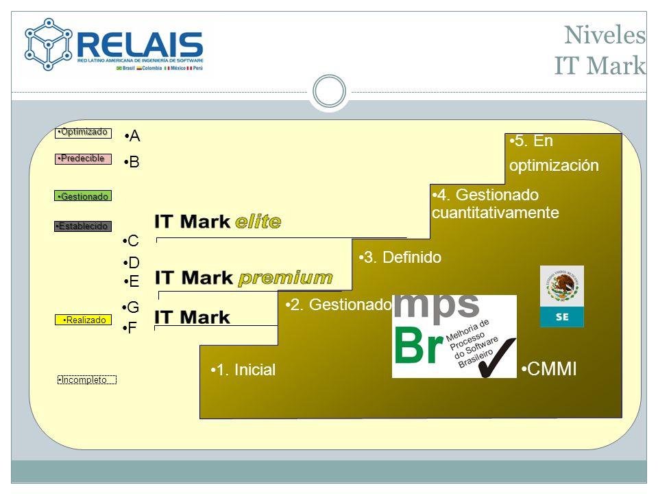 Niveles IT Mark 5. En optimización 4. Gestionado cuantitativamente 3. Definido 1. Inicial 2. Gestionado CMMI G F E D C B A OptimizadoOptimizado Predec