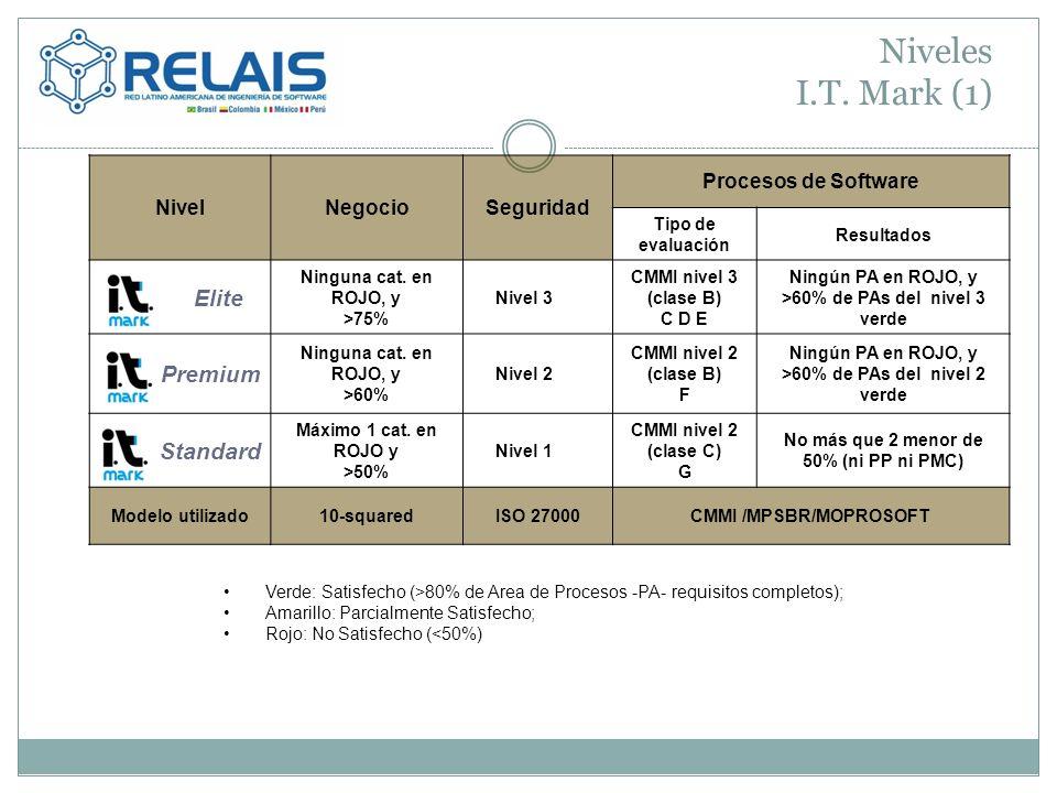 Niveles I.T. Mark (1) NivelNegocioSeguridad Procesos de Software Tipo de evaluación Resultados Elite Ninguna cat. en ROJO, y >75% Nivel 3 CMMI nivel 3