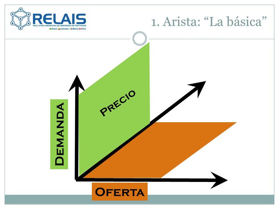1. Arista: La básica Oferta Precio Demanda