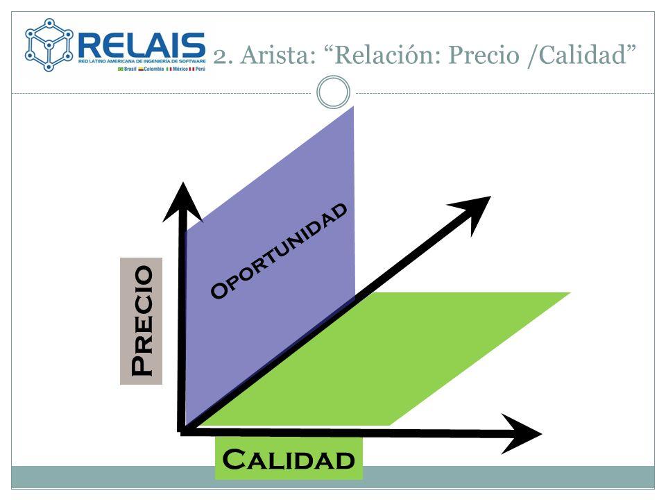2. Arista: Relación: Precio /Calidad Calidad Oportunidad Precio