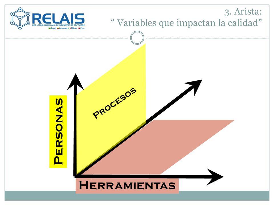3. Arista: Variables que impactan la calidad Herramientas Procesos Personas