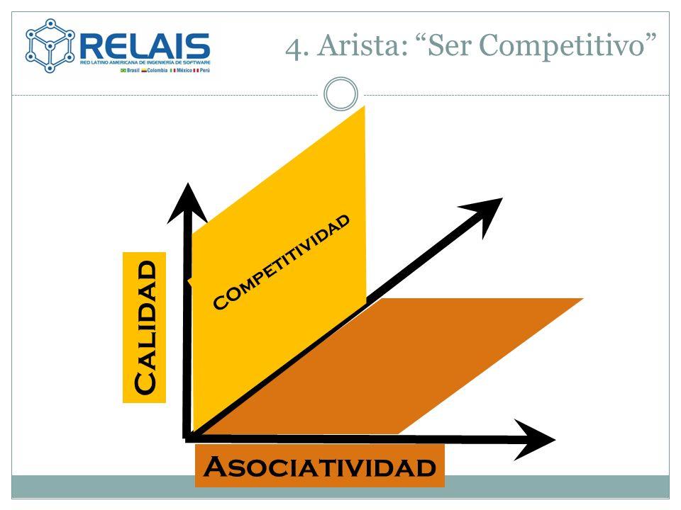 4. Arista: Ser Competitivo Asociatividad COmpetitividad Calidad