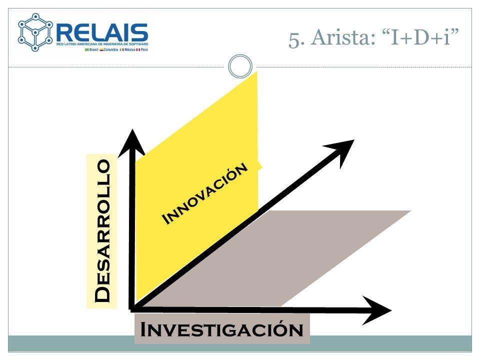 5. Arista: I+D+i Investigación Innovación Desarrollo