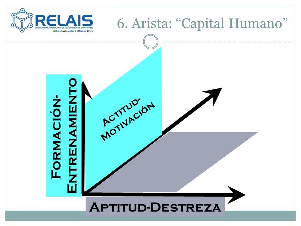 6. Arista: Capital Humano Aptitud-Destreza Actitud- Motivación Formación- Entrenamiento