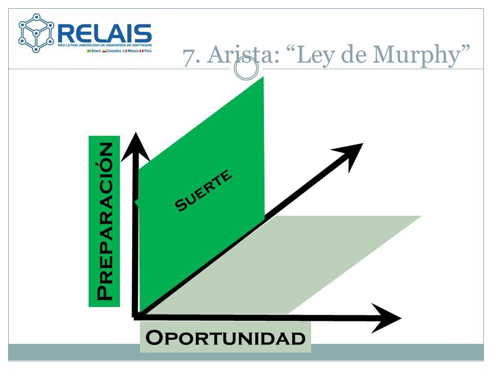 Oportunidad Suerte Preparación 7. Arista: Ley de Murphy