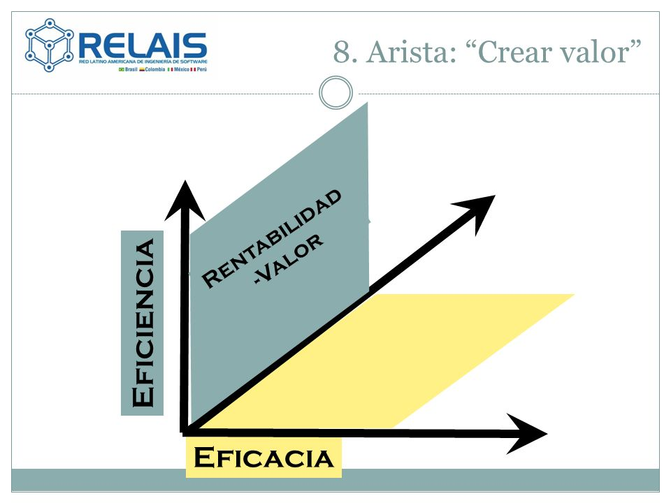 8. Arista: Crear valor Eficacia Rentabilidad -Valor Eficiencia