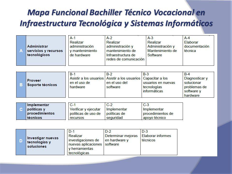 Mapa Funcional Bachiller Técnico Vocacional en Infraestructura Tecnológica y Sistemas Informáticos