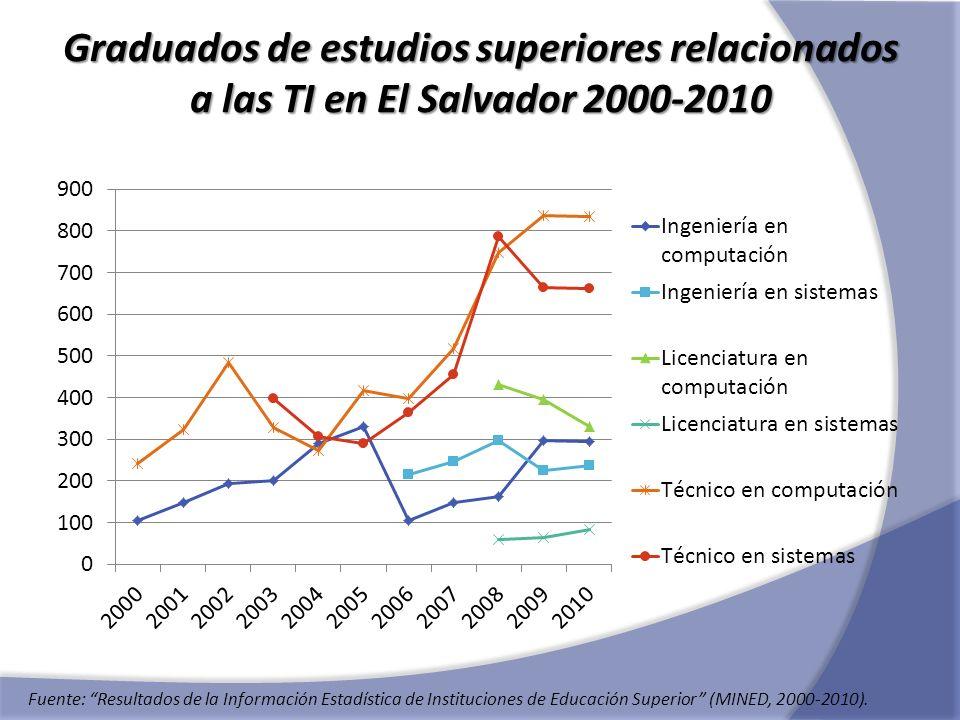 Graduados de estudios superiores relacionados a las TI en El Salvador 2000-2010 Fuente: Resultados de la Información Estadística de Instituciones de E