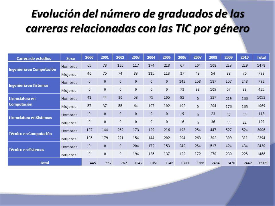 Evolución del número de graduados de las carreras relacionadas con las TIC por género Carrera de estudiosSexo 2000200120022003200420052006200720082009