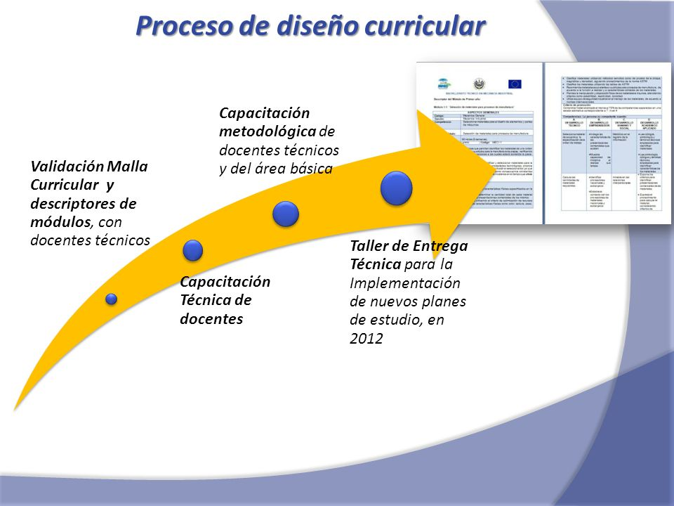 Proceso de diseño curricular Validación Malla Curricular y descriptores de módulos, con docentes técnicos Capacitación Técnica de docentes Capacitació