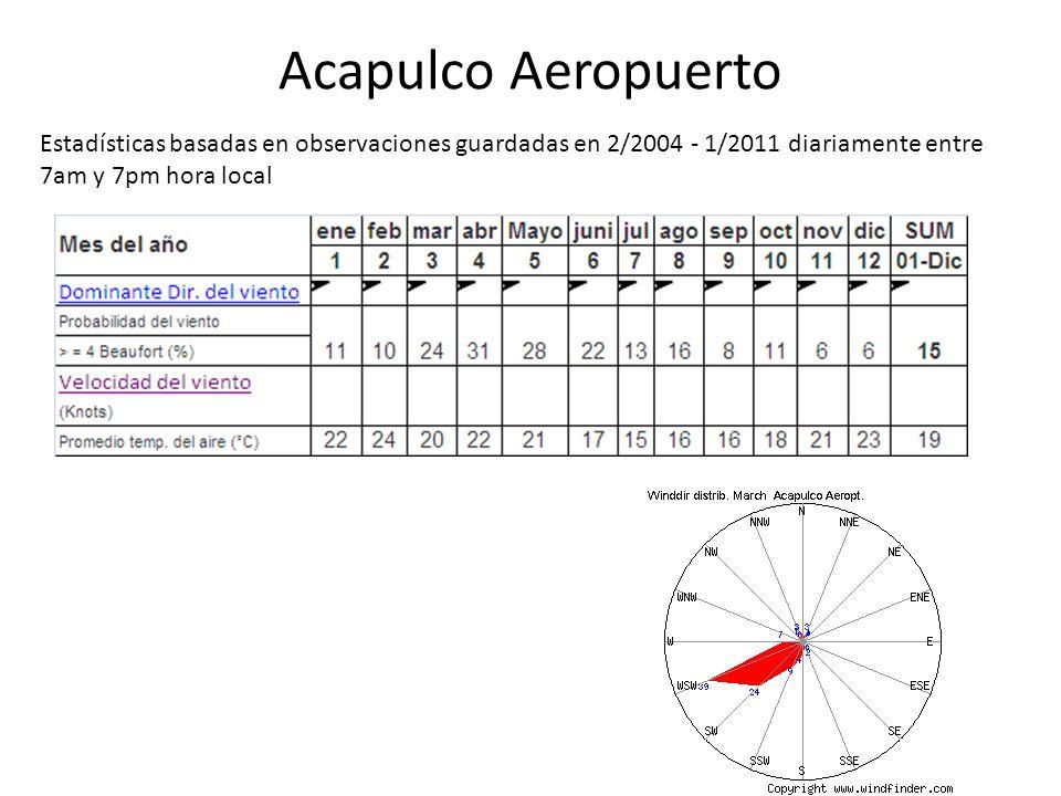 Acapulco Aeropuerto Estadísticas basadas en observaciones guardadas en 2/2004 - 1/2011 diariamente entre 7am y 7pm hora local
