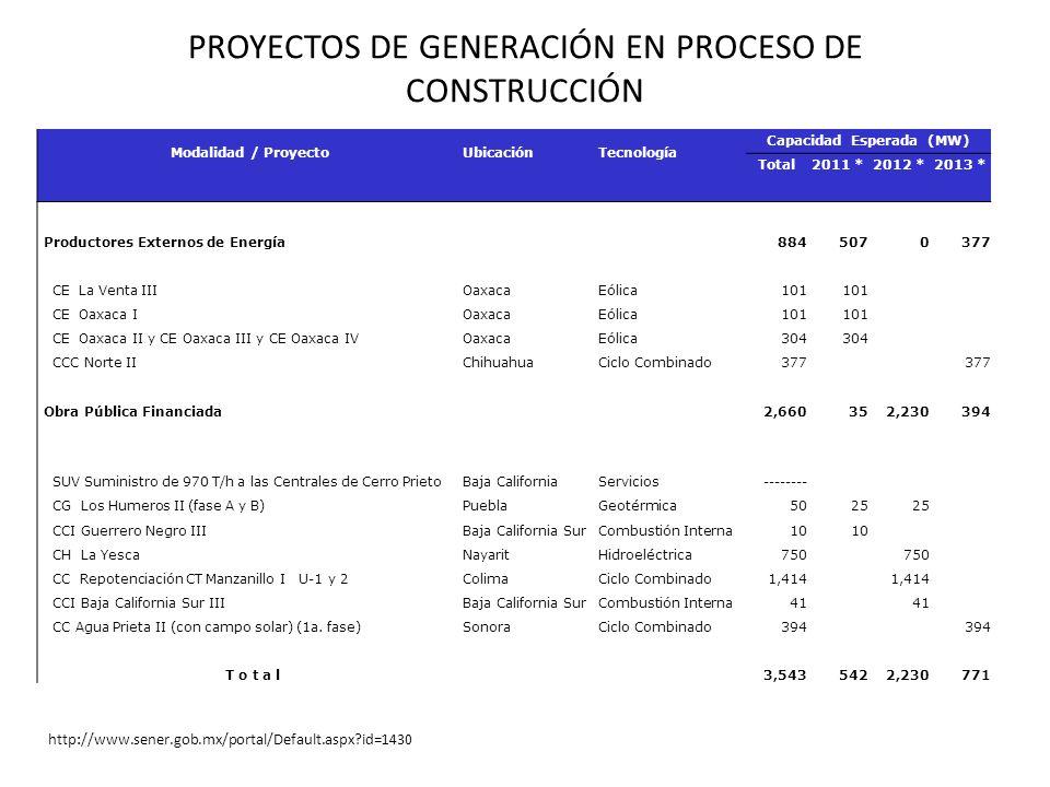 PROYECTOS DE GENERACIÓN EN PROCESO DE CONSTRUCCIÓN http://www.sener.gob.mx/portal/Default.aspx?id=1430 Modalidad / ProyectoUbicaciónTecnología Capacid