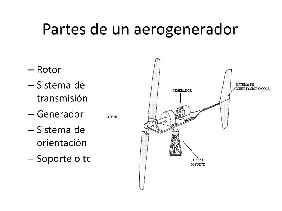 Partes de un aerogenerador – Rotor – Sistema de transmisión – Generador – Sistema de orientación – Soporte o torre