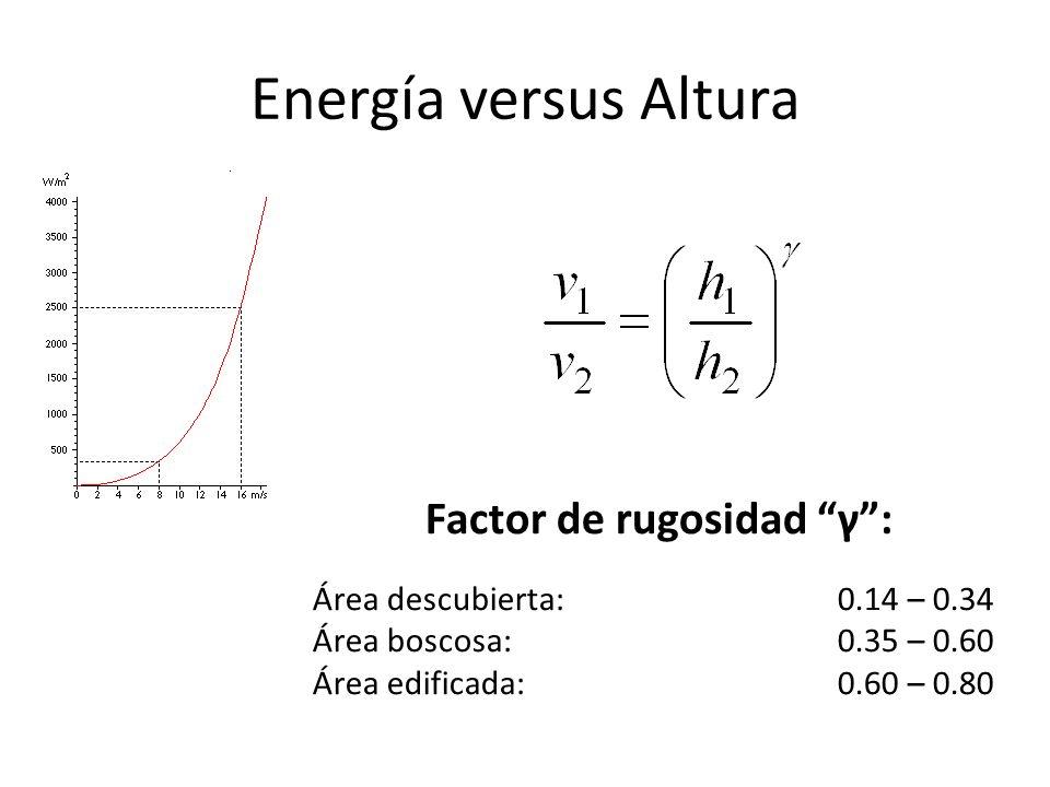 Energía versus Altura Factor de rugosidad γ: Área descubierta: 0.14 – 0.34 Área boscosa:0.35 – 0.60 Área edificada:0.60 – 0.80
