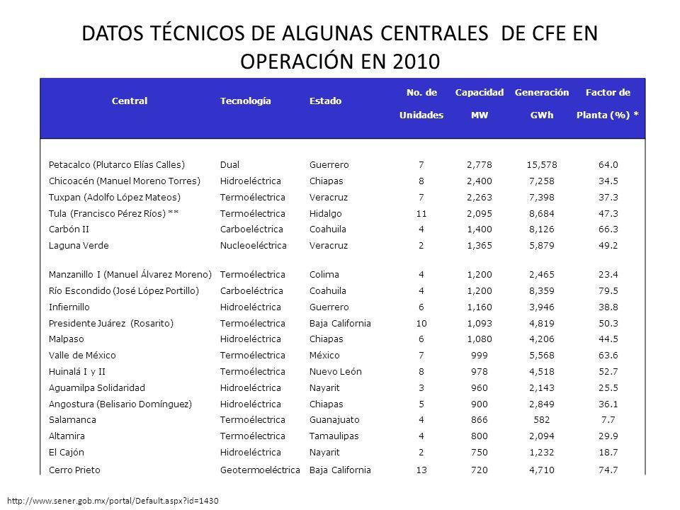 DATOS TÉCNICOS DE ALGUNAS CENTRALES DE CFE EN OPERACIÓN EN 2010 CentralTecnologíaEstado No. deCapacidadGeneraciónFactor de UnidadesMWGWhPlanta (%) * P