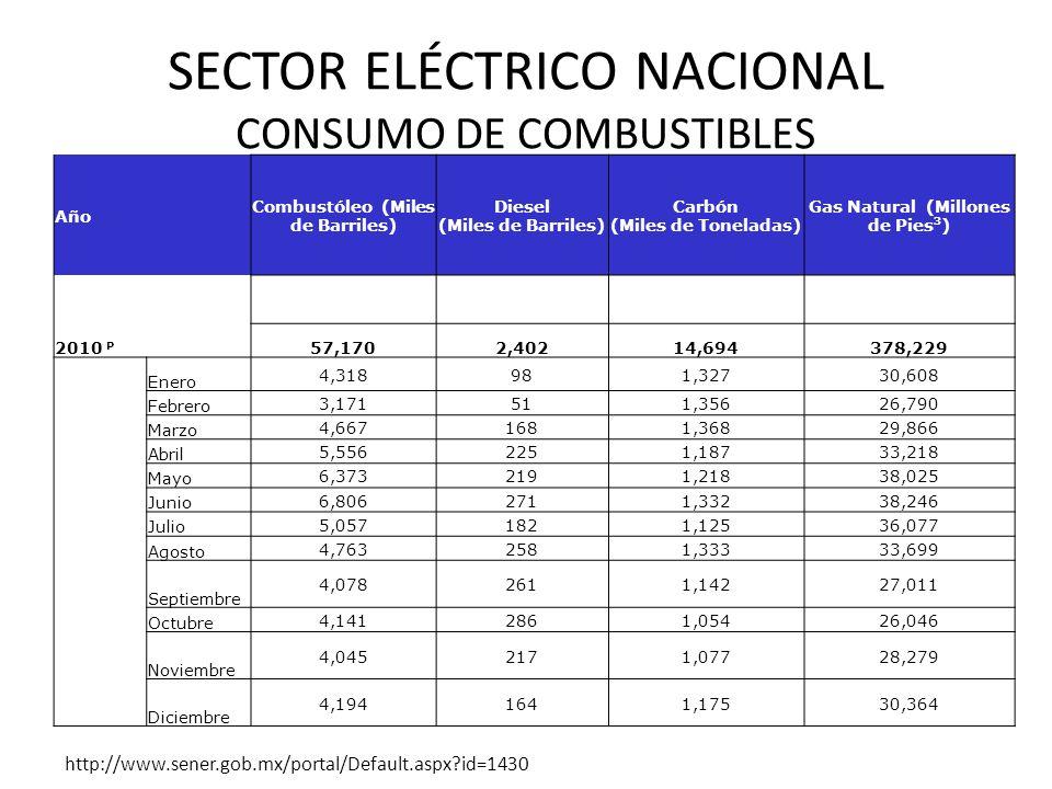 SECTOR ELÉCTRICO NACIONAL CONSUMO DE COMBUSTIBLES Año Combustóleo (Miles de Barriles) Diesel (Miles de Barriles) Carbón (Miles de Toneladas) Gas Natur