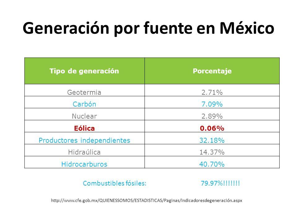 Generación por fuente en México Tipo de generacíónPorcentaje Geotermia2.71% Carbón7.09% Nuclear2.89% Eólica0.06% Productores independientes32.18% Hidraúlica14.37% Hidrocarburos40.70% http://www.cfe.gob.mx/QUIENESSOMOS/ESTADISTICAS/Paginas/Indicadoresdegeneración.aspx Combustibles fósiles: 79.97%!!!!!!!