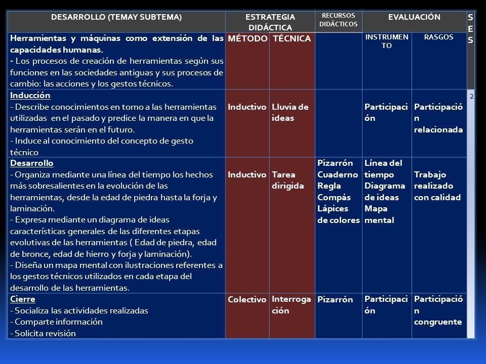 DESARROLLO (TEMAY SUBTEMA)ESTRATEGIA DIDÁCTICA RECURSOS DIDÁCTICOS EVALUACIÓN SESSES Herramientas y máquinas como extensión de las capacidades humanas