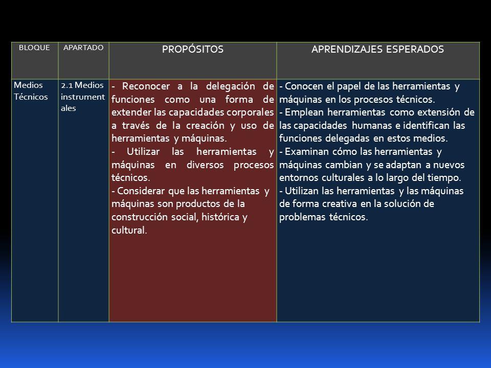 DESARROLLO (TEMAY SUBTEMA)ESTRATEGIA DIDÁCTICA RECURSOS DIDÁCTICOS EVALUACIÓN SESSES Herramientas y máquinas como extensión de las capacidades humanas.