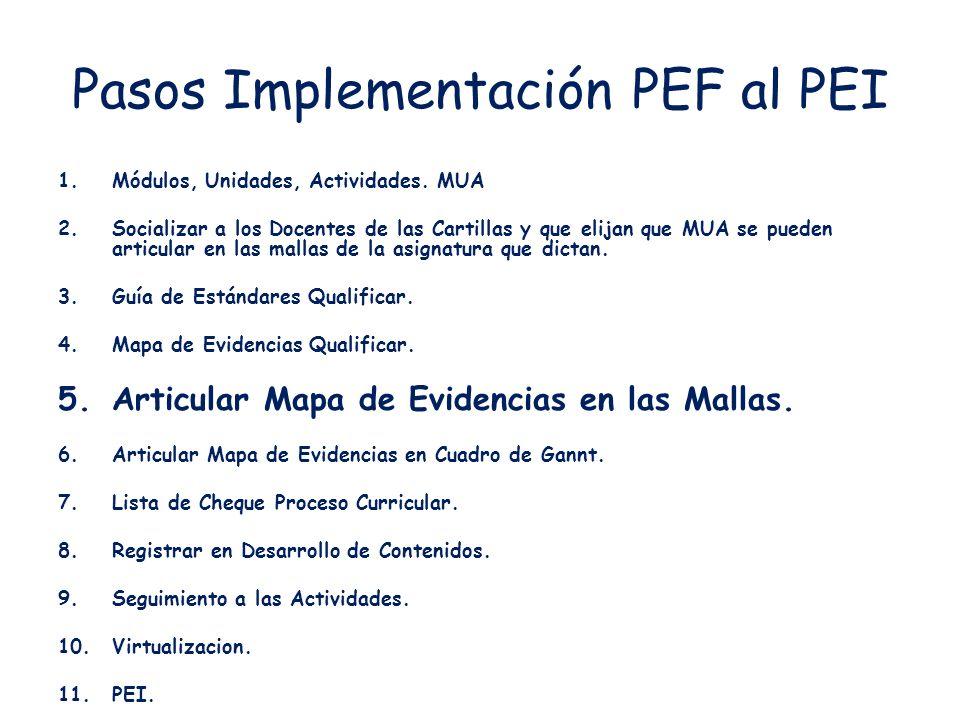 Pasos Implementación PEF al PEI 1.Módulos, Unidades, Actividades.