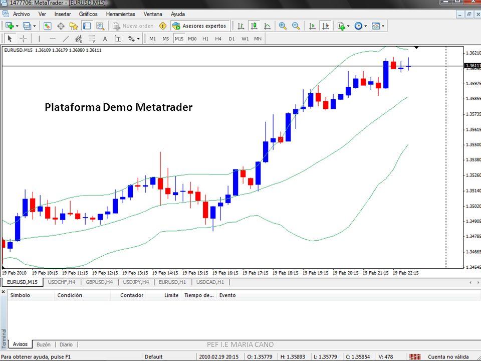 PEF I.E MARIA CANO Plataforma Demo Metatrader