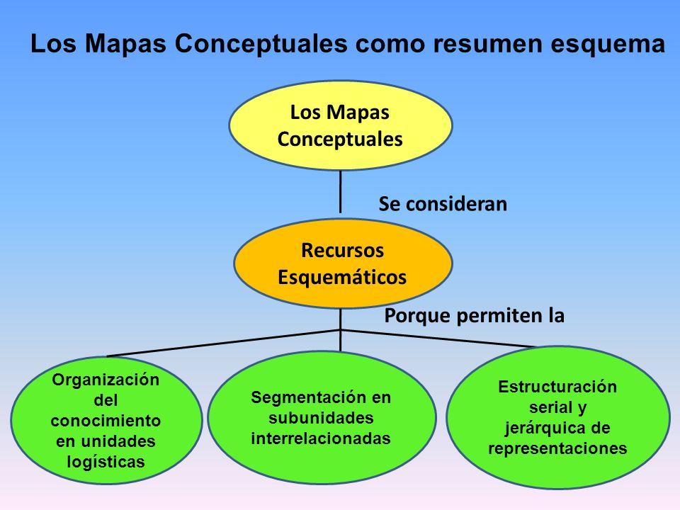 Características de los mapas conceptuales Impacto Visual: El mapa conceptual debe ser conciso y mostrar las ideas principales de un modo simple y vistoso.