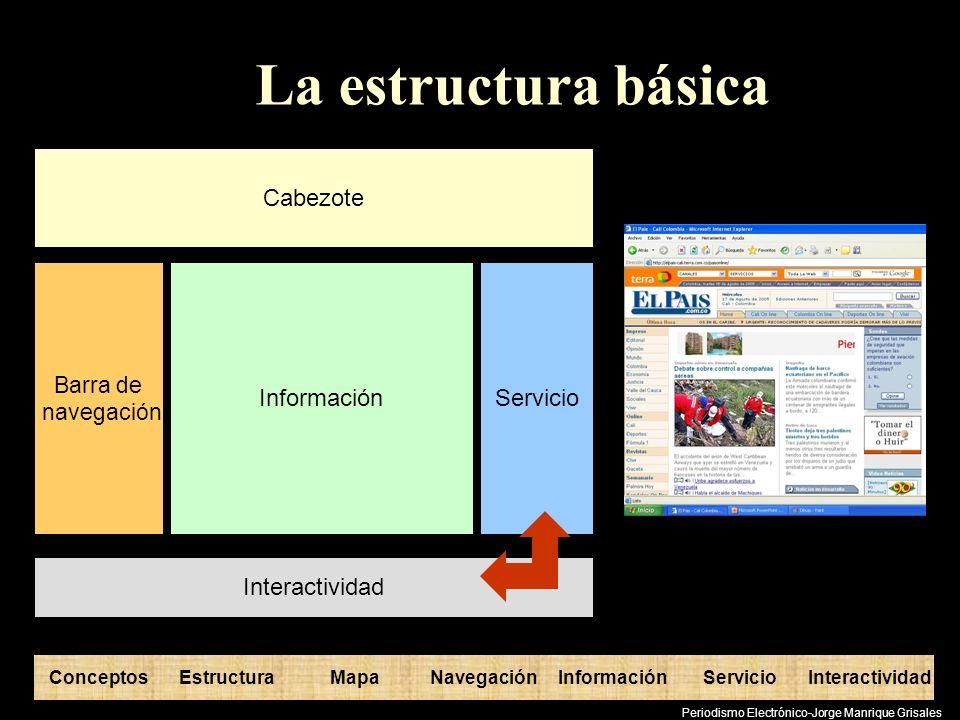 ConceptosEstructuraInformaciónMapaNavegaciónServicioInteractividad Periodismo Electrónico-Jorge Manrique Grisales El mapa conceptual La estructura de pensamiento (ordenar la mente) Conceptos Relaciones entre conceptos La organización de las partes Manejo de contenidos