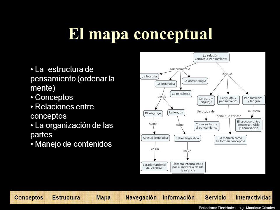 ConceptosEstructuraInformaciónMapaNavegaciónServicioInteractividad Periodismo Electrónico-Jorge Manrique Grisales El mapa conceptual La estructura de