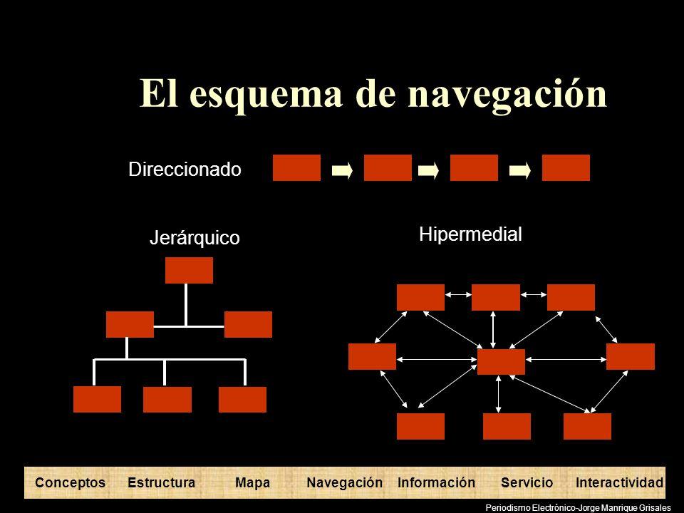 ConceptosEstructuraInformaciónMapaNavegaciónServicioInteractividad Periodismo Electrónico-Jorge Manrique Grisales El esquema de navegación Direccionad