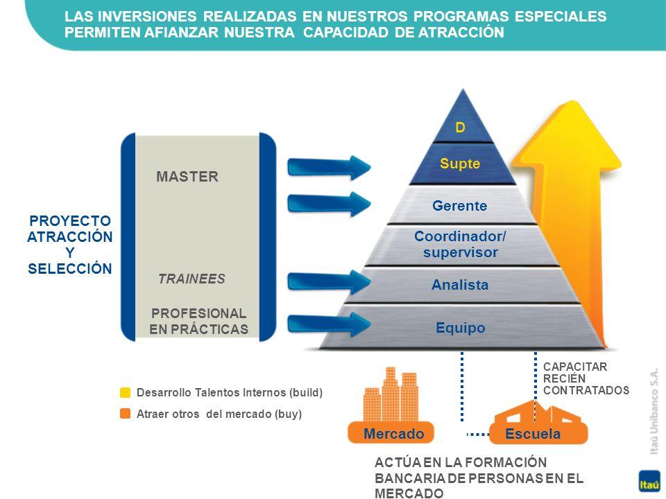 LAS INVERSIONES REALIZADAS EN NUESTROS PROGRAMAS ESPECIALES PERMITEN AFIANZAR NUESTRA CAPACIDAD DE ATRACCIÓN PROYECTO ATRACCIÓN Y SELECCIÓN ACTÚA EN LA FORMACIÓN BANCARIA DE PERSONAS EN EL MERCADO CAPACITAR RECIÉN CONTRATADOS Atraer otros del mercado (buy) Desarrollo Talentos Internos (build) D Analista Supte Coordinador/ supervisor Gerente Equipo MASTER TRAINEES PROFESIONAL EN PRÁCTICAS EscuelaMercado