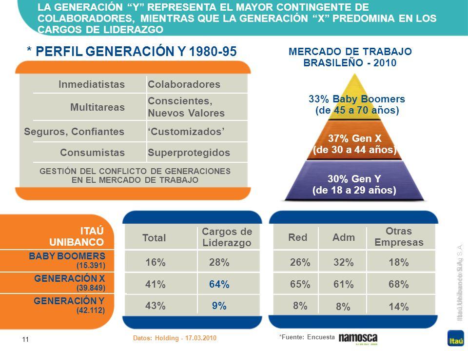 11 Itaú Unibanco Holding S.A. LA GENERACIÓN Y REPRESENTA EL MAYOR CONTINGENTE DE COLABORADORES, MIENTRAS QUE LA GENERACIÓN X PREDOMINA EN LOS CARGOS D