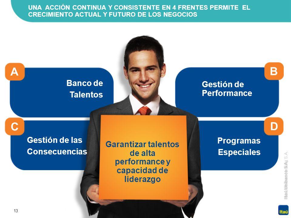 13 Itaú Unibanco Holding S.A. UNA ACCIÓN CONTINUA Y CONSISTENTE EN 4 FRENTES PERMITE EL CRECIMIENTO ACTUAL Y FUTURO DE LOS NEGOCIOS D B Gestión de Per