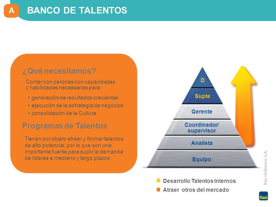 14 Itaú Unibanco Holding S.A. D Analista Supte Coordinador/ supervisor Gerente Equipo Atraer otros del mercado Desarrollo Talentos Internos BANCO DE T